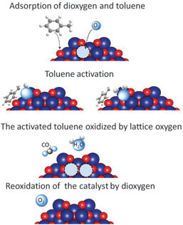 """La Tesis """"Catalizadores monolíticos tipo honeycomb de Co3O4/La-CeO2 para la oxidación en fase gas de Compuestos Orgánicos Volátiles"""" a defensa el 18 de diciembre en la Facultad de Ciencias."""